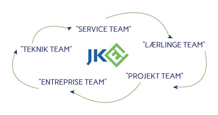 jk el teams grafik